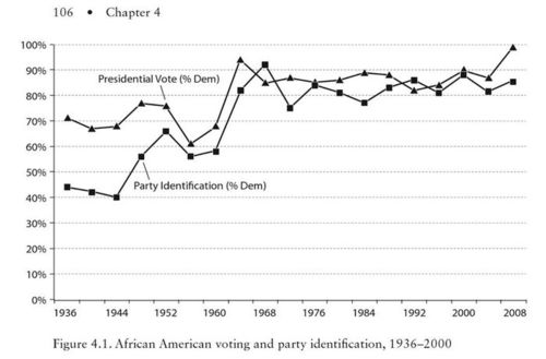 page 106, of Why Americans Dont Join the Party: Race, Immigration, and the Failure (of Political Parties) to Engage the Electorate by Zoltan L. Hajnal & Taeku Lee.