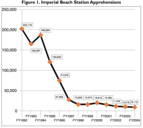 Imperial beach apprehensions