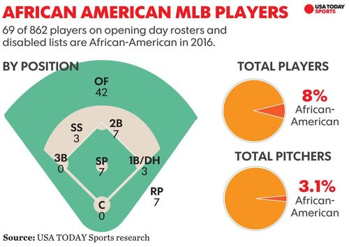 Mlb african americans