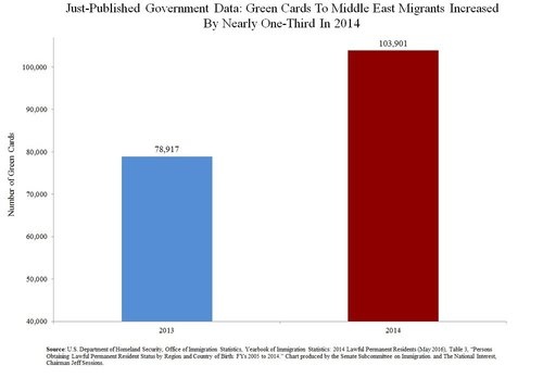 Greencards to middle east migrants increased by over 33 percent