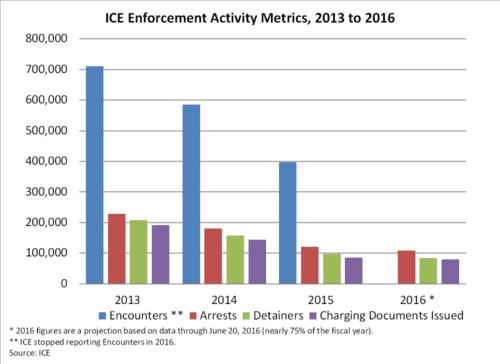 Ice enforcement activity metrics 2013 2016