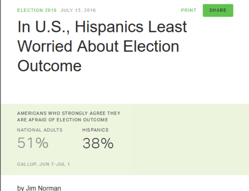 In u.s. hispanics least worried about election outcome   2016 07 14 10.52.46