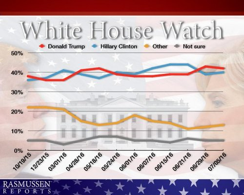 White house watch 07 07 16