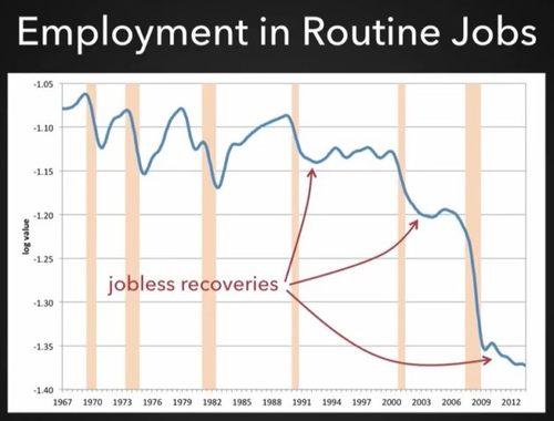 160729 routine jobs 630x479