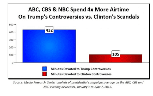 Tv news feasts on trump controversies while ignoring hillary's scandals   2016 08 10 19.03.56