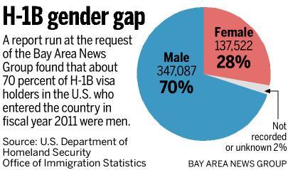 H1b visa gender gap