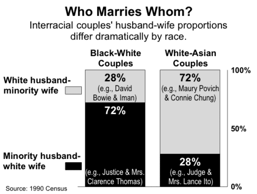 Asian Dating As Intermarriage Spreads, Fault Lines Are Exposed