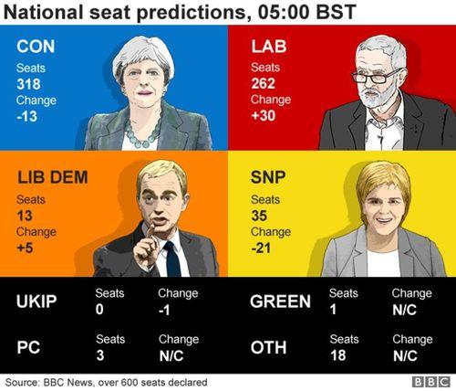 96408723 0500 national seat predicti 1