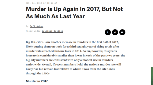 Murder is up again in 2017 but not as much as last year fivethirtyeight   2017 07 14 12.38.121