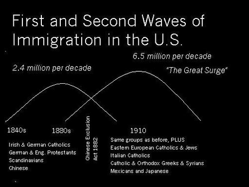 Immigration waves