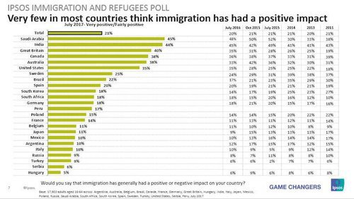 Ipsosglobalimmigrationpoll2017notpositive