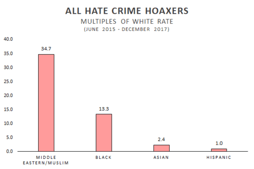 All hate crime hoaxers