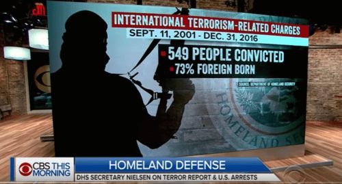 Terroristsconvicted73percentforeignborn2001 16 cbs