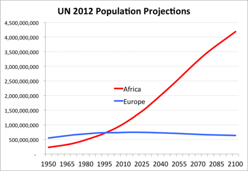 Un population projections steve sailer 2